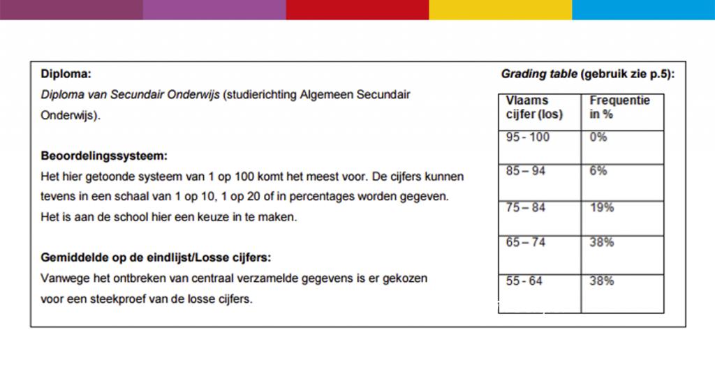 schoolcijfers belgië onderwijs wereldschool