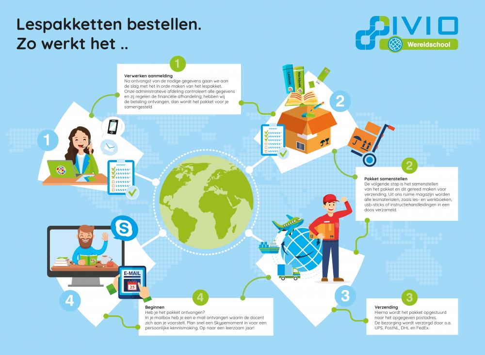 Wereldschool lespakket Nederlands in het buitenland